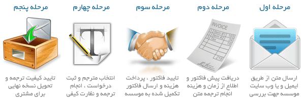 ثبت سفارش ترجمه انگلیسی به فارسی و ترجمه فارسی به انگلیسی